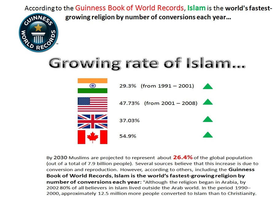 Islam Is Winning Growing Winning Reverts Hearts Fastest - The fastest growing religion