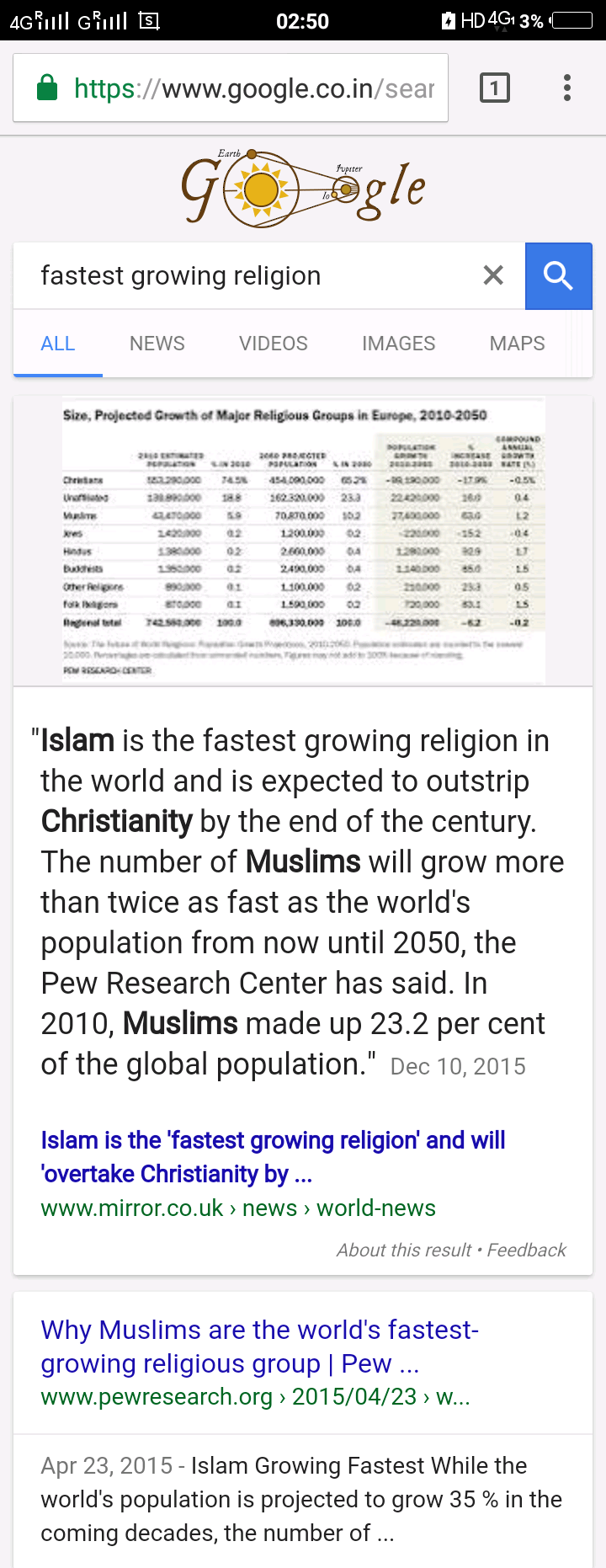 Islam Is Winning Growing Winning Reverts Hearts Fastest - World population religion 2016